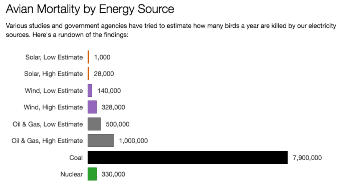 Bird deaths from coal compared to other energy sources